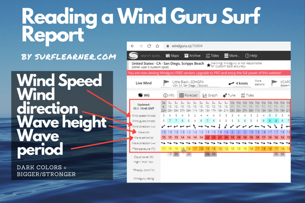 Infographic showing how to read a Windguru surf report